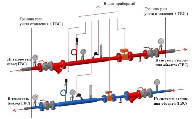 Схема установки оборудования гвс